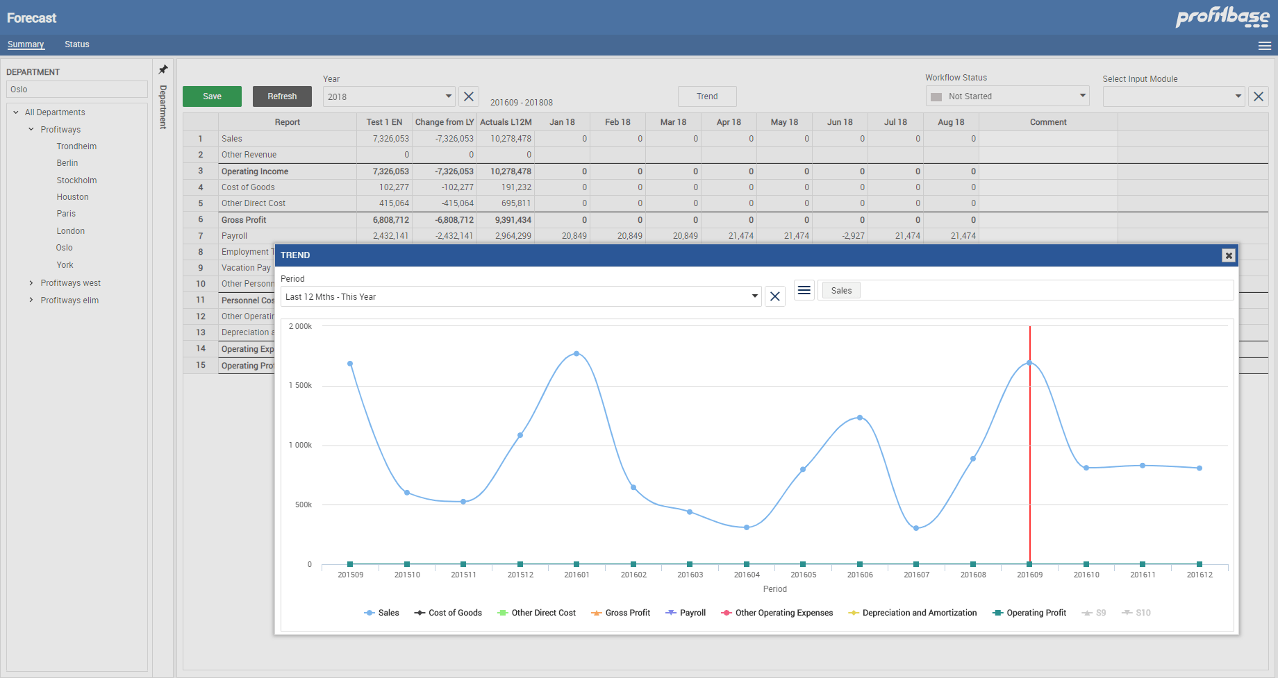Profitbase Planning solution showing forecast and trend graph