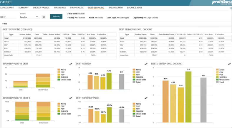 Profitbase InVision opening screen showing input and graphs