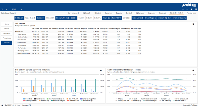 Profitbase dashboard example showing self service solution