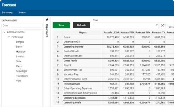 Profitbase Account Planning and Forecast